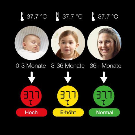 Age Precision®-Diagramm, das zeigt, wie das Alter die Bedeutung der Fiebertemperatur beeinflusst