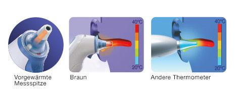 Dreistufige Grafik zeigt die Wirkung der vorgewärmten Spitze im Ohr im Vergleich zu anderen Thermometern