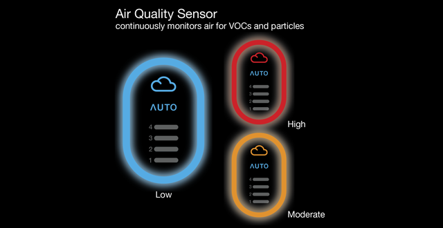 Braun BFD104B SensorAir™ Air Purifier's air quality sensor continuously monitors VOC's & particle levels and visually displays your indoor air quality in real-time.