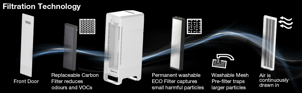 Braun SensorAir™ Air Purifier 4-Stage Filtration Technology