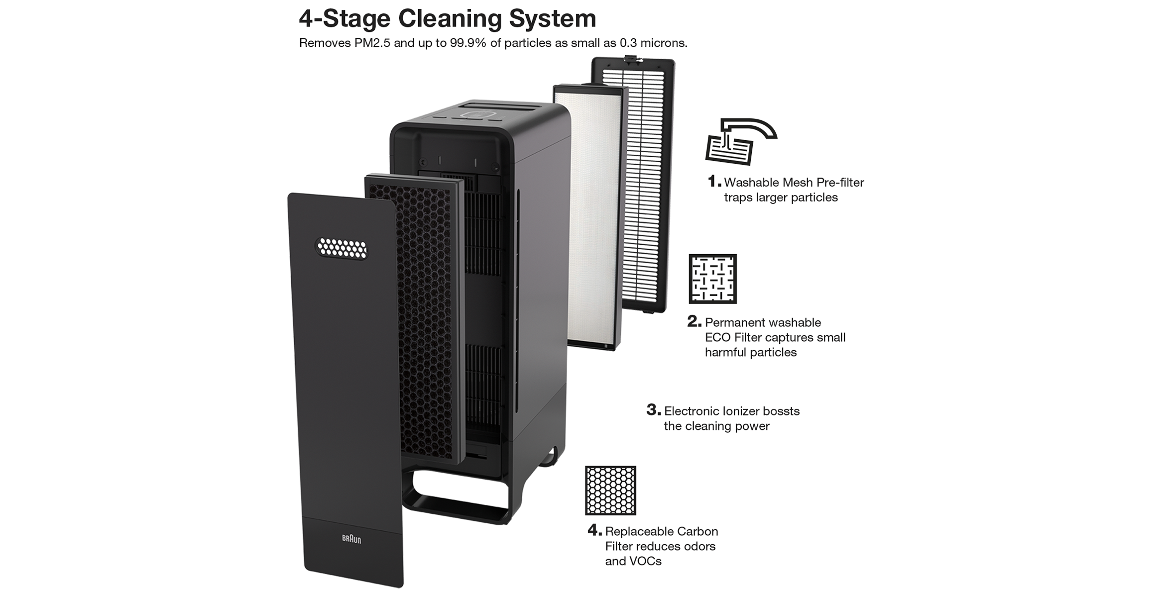 Braun BFD104B SensorAir™ Air Purifier's 4-stage cleaning system