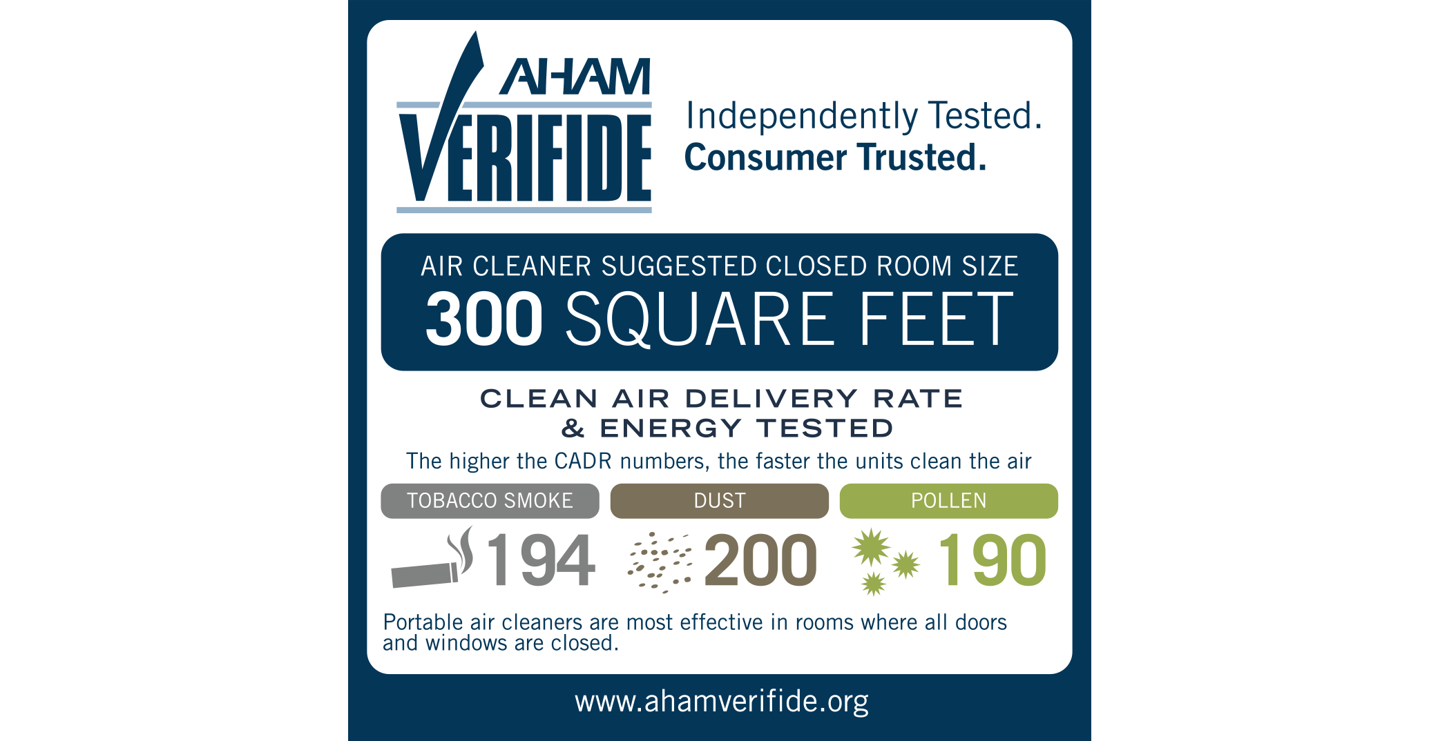 AHAM Verifide. Independently Tested. Consumer Trusted.