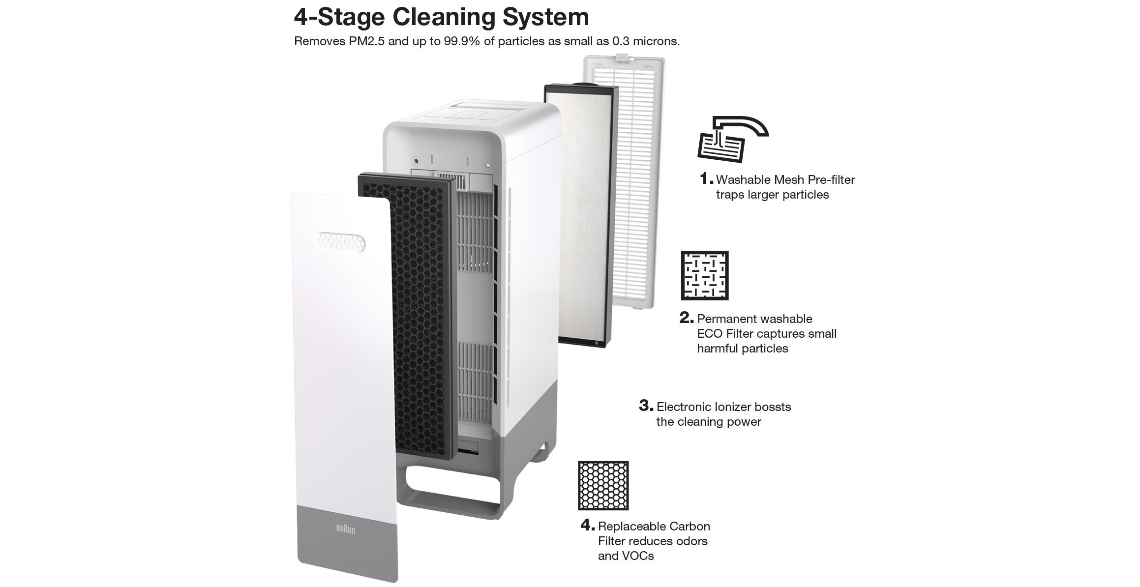 Braun BFD104W SensorAir™ Air Purifier's 4-stage cleaning system